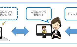 「セゾン手話サービス」のサービスイメージ図(出典:クレディセゾンの報道発表資料より)