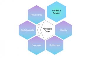 Keychain Coreと既存インフラの統合(イメージ)(出典:ジェーシービーの報道発表資料より)