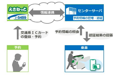 センターサーバ照会方式の新幹線IC乗車サービスのシステムイメージ(出典:東日本旅客鉄道、北海道旅客鉄道、西日本旅客鉄道の報道発表資料より)