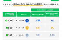 「LINEポイントクラブ」概要図(出典:LINEならびにLINE Payの報道発表資料より)