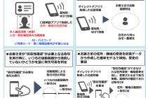 位置情報、顔認証技術を活用した Digital ID の活用事例(出典:みずほフィナンシャルグループおよびみずほ銀行の報道発表資料より )