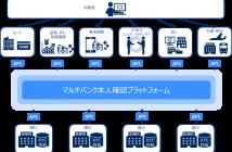 マルチバンク本人確認プラットフォームの概要(出典:日本電気、みずほ銀行、三菱UFJ銀行、三井住友銀行、横浜銀行、ふくおかフィナンシャルグループ、ポラリファイの報道発表資料より)