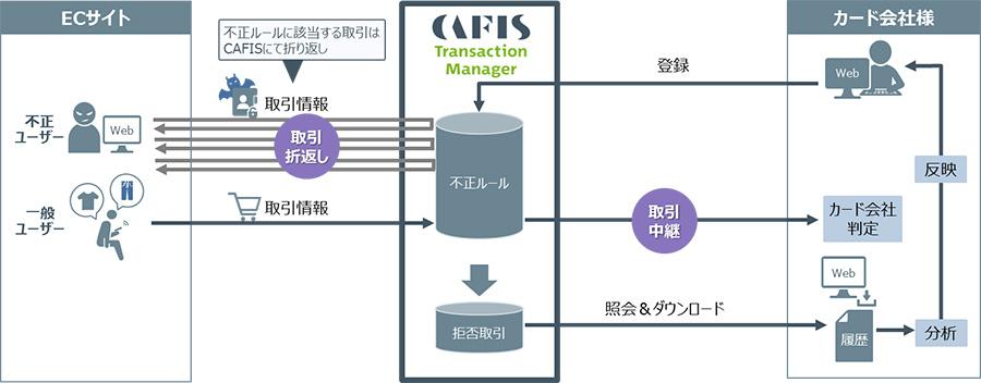 サービス概要図(出典:NTTデータの報道発表資料より)