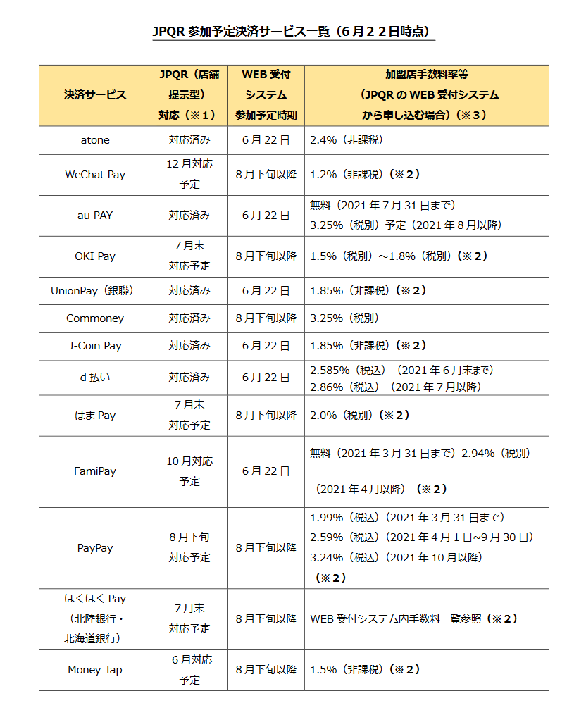JPQR参加予定決済サービス一覧(6月22日時点)
