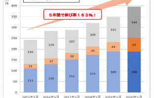 (出典:日本マルチペイメントネットワーク推進協議会ならびに日本マルチペイメントネットワーク運営機構の報道発表資料より)