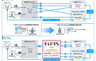 「CAFIS 3DS Connector」概要(出典:NTTデータの報道発表資料より)