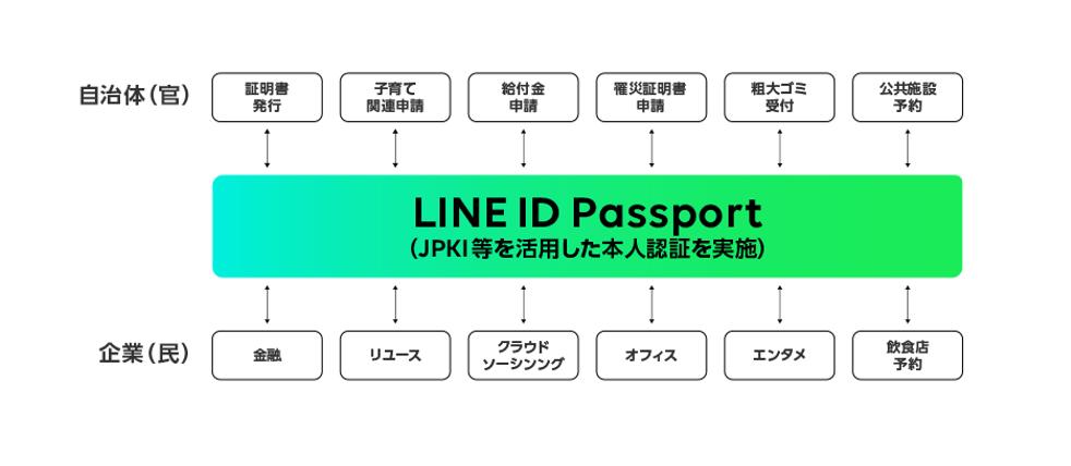 LINE ID Passportのサービスイメージ(出典:LINEの報道発表資料より)