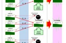 mijica 会員間不正送金被害のイメージ (出典:ゆうちょ銀行の報道発表資料より)