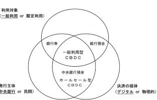 通貨の分類(出典:日本銀行の報道発表資料より)