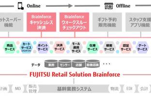 「Brainforce」シリーズ全体概要 (出典:富士通の報道発表資料より)