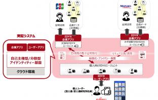 実証システムのイメージ図(出典:ジェーシービー 、みずほ銀行、富士通の報道発表資料より)