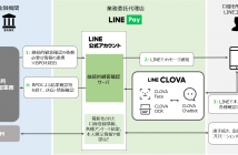 「継続的な顧客確認」サービスフロー図(出典:LINE Payの報道発表資料より)