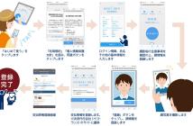 登録方法(出典:日本電気の報道発表資料より)