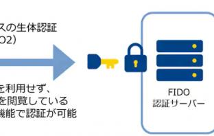 FIDO2を利用した認証のイメージ (シングルサインオンと併用する場合)(出典:NTTコミュニケーションズの報道発表資料より)