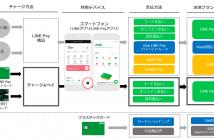 今後のLINE Payの決済ポートフォリオ(出典:LINE Payおよび三井住友カードの報道発表資料より)