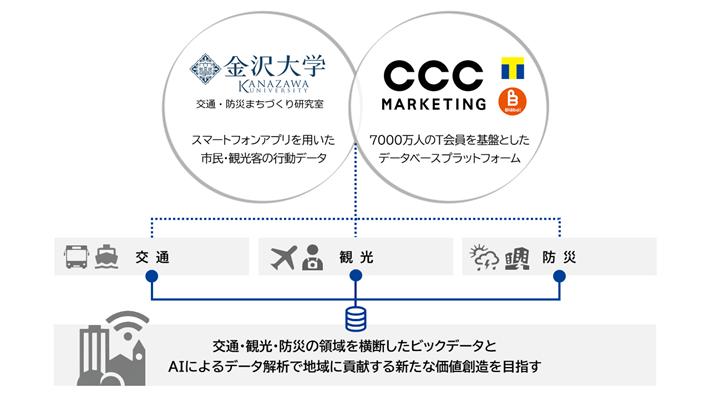 (出典:CCCマーケティングと金沢大学の報道発表資料より)