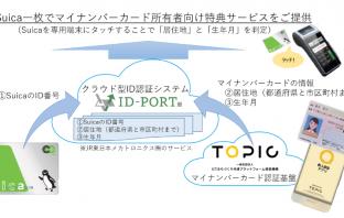 (出典:東日本旅客鉄道、JR東日本メカトロニクスおよび一般社団法人ICTまちづくり共通プラットフォーム推進機構の報道発表資料より)
