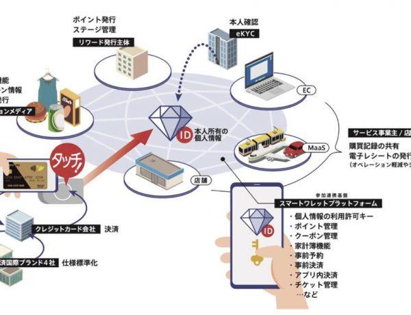 国際決済カードブランド4社などスマートワレット協会に加盟、タッチ決済(コンタクトレス決済)と他サービスの同時処理を目指す
