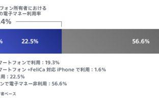 FeliCa対応スマートフォン所有者におけるスマートフォンでの電子マネー利用率