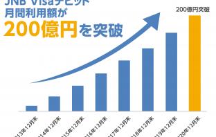 (出典:ジャパンネット銀行の報道発表資料より)