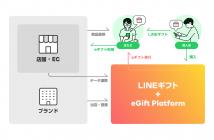 eGift Platform(出典:LINEの報道発表資料より)