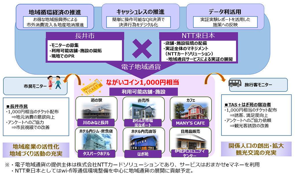 (出典:NTTカードソリューションの報道発表資料より)
