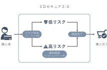 3Dセキュア 2.0のサービス概要図(出典:Eストアーの報道発表資料より)