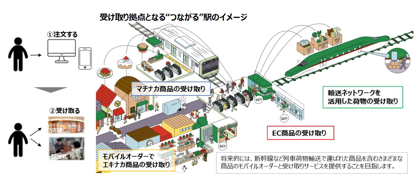 JRE  MALLやエキナカで取り扱う商品 を、駅改札 で受け取ることができるサービスのイメージ(出典:東日本旅客鉄道の報道発表資料より)