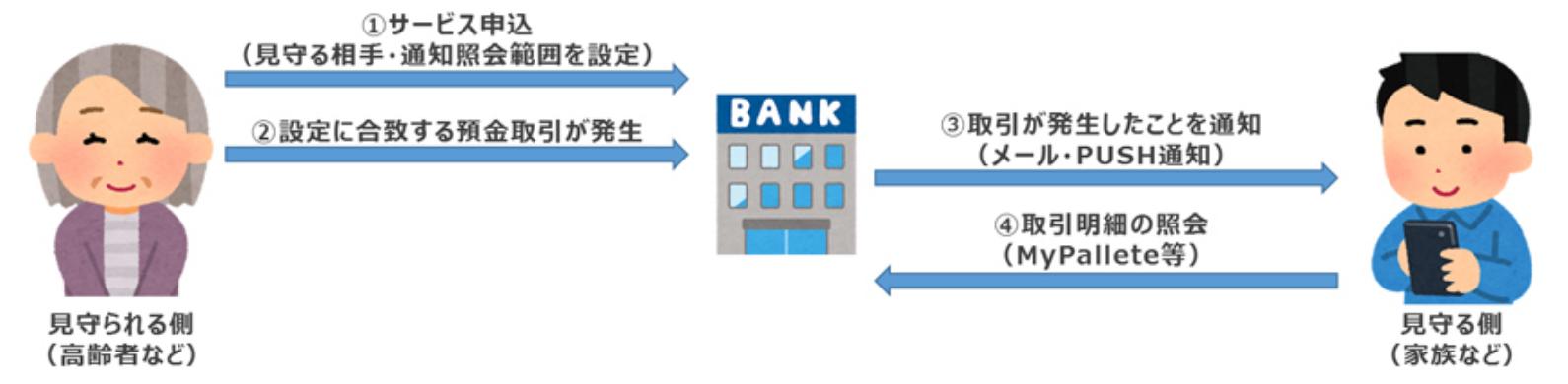 「家族の口座取引を見守るサービス」のサービスイメージ(出典:NTTデータの報道発表資料より)