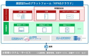 KPASクラウド 概念図(出典:パナソニック システムソリューションズ ジャパンの報道発表資料より)