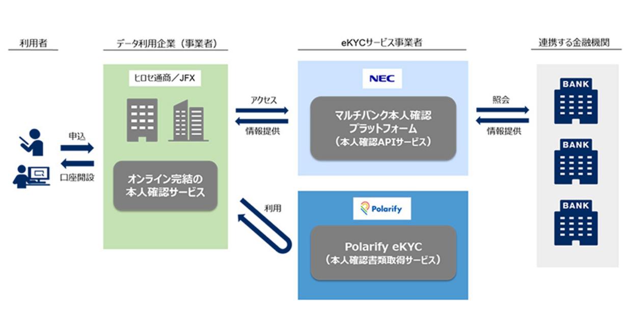 (出典:ヒロセ通商、JFX、日本電気、ポラリファイの報道発表資料より)