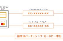 VCN利用の流れ(出典:三菱UFJニコスおよびMastercardの報道発表資料より)
