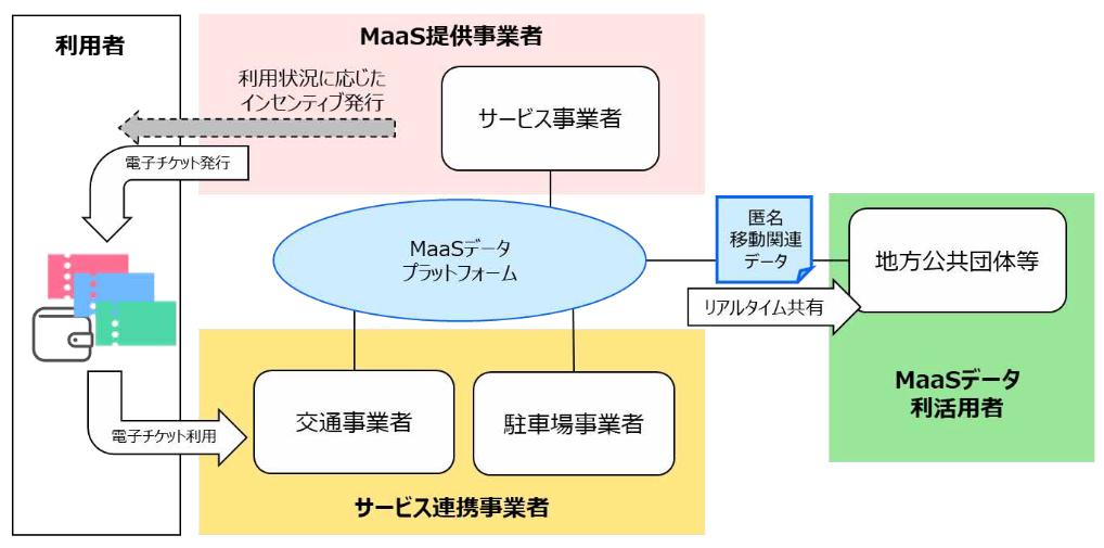 MaaSデータプラットフォームのイメージ(出典:沖縄ICカード、一般社団法人沖縄しまたて協会、モバイルクリエイト、ノット、NTTドコモ、NTTテクノクロス、アドビ、エクスチュア、日本システム技術、大和情報サービスの報道発表資料より)