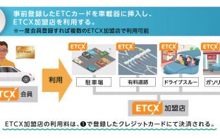 『ETCX』利用イメージ(出典:ETCソリューションズの報道発表資料より)