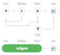 Adyenが日本国内でのアクワイアリング機能提供を開始、「より多くの取引がスマホアプリを経由し始めた今こそ日本進出のベストなタイミング」