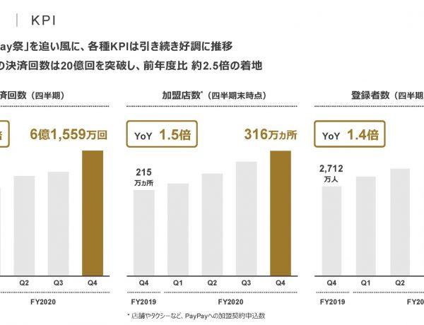 【数字で見る】勢い止まらぬPayPayの利用、3月の決済回数は交通系IC電子マネーに肉薄