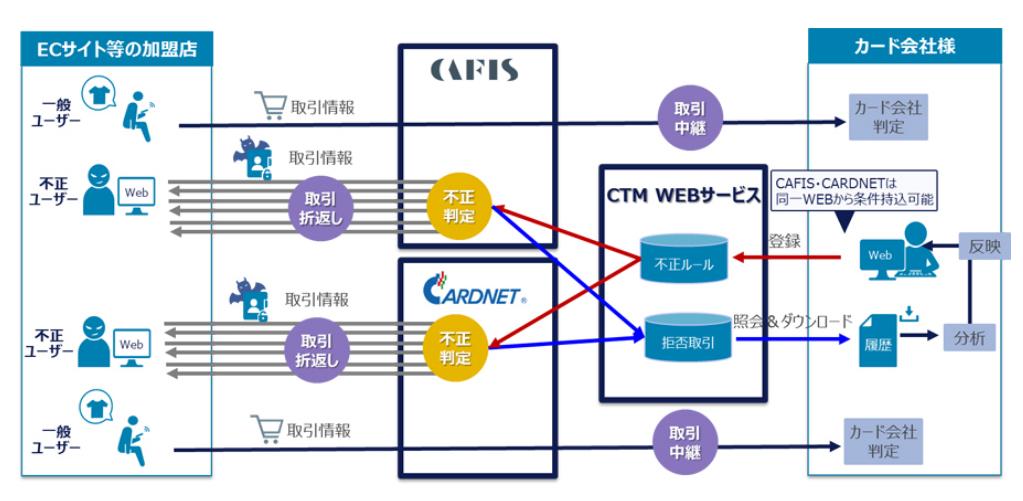 サービス概要図(出典:NTTデータおよび日本カードネットワークの報道発表資料より)