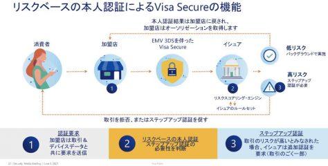Visaがコロナ禍のカード不正利用傾向を分析し、対抗策の普及を推進。3-Dセキュアの新版はスマホアプリ内決済を介した「対面取引」への効果も期待