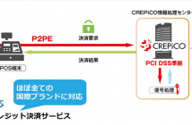 PCI P2PE認定ソリューション概要(出典:セイコーソリューションズの報道発表資料より)