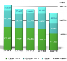 コロナ禍受けICカードの国内生産数量が減少に、一体型カードが初めて非接触ICカード越え