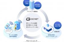 「GO-NET FM/端末接続サービス」の概要図(出典:Global Open Network Japanの報道発表資料より)