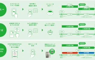JREパスポートの利用イメージ(出典:東日本旅客鉄道の報道発表資料より)