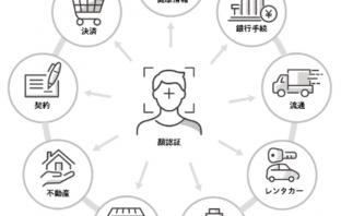 「顔認証マルチチャネルプラットフォーム」におけるサービス連携イメージ(出典:ジェーシービー、大日本印刷、パナソニック システムソリューションズ ジャパン、りそなホールディングスの報道発表資料より)
