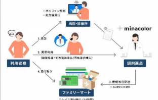 ファミマシーサービス(共同実証実験)の概要(出典:ファミリーマートの報道発表資料より)