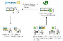 Suica データサーバーと「Concur Expense」 連携イメージ(出典:コンカーおよび東日本旅客鉄道の報道発表資料より)