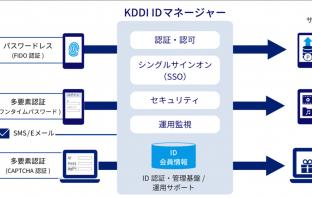 KDDI IDマネージャーののサービスイメージ図(出典:KDDIの報道発表資料より)
