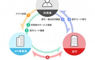 ID連携APIサービスのイメージ(出典:三菱UFJ銀行の報道発表資料より)