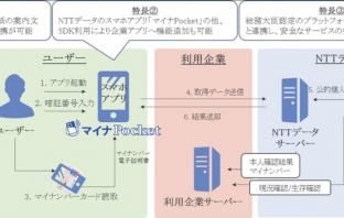 マイナPocketによる本人確認・マイナンバー取得フロー(出典:NTTデータの報道発表資料より)