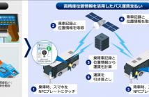 実証実験のイメージ(出典:KDDI、徳島バス、ジェノバ、アクアビットスパイラルズの報道発表資料より)