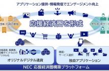 (出典:NECソリューションイノベータの報道発表資料より)